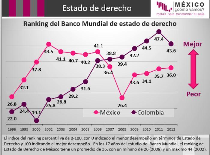 La economía de México está atorada por corrupción