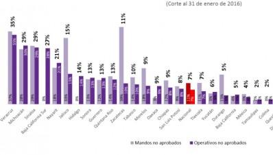 Estadísticas sobre el avance de las evaluaciones de control de confianza al personal de seguridad pública en México
