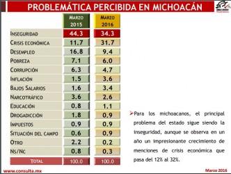 Encuesta Mitofsky Marzo 2016 problemática percibida en Michoacán