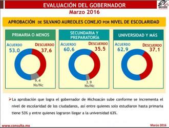 Evaluación de Silvano Aureoles por nivel de Escolaridad Mrzo 2016