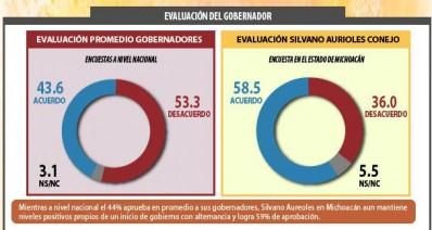 Evaluación promedio de los gobernadores de México Silvano Aureoles Conejo