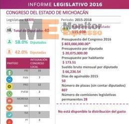 2016-07-04 12_00_05-Informe_Legislativo_Michoacán Aguinaldo Diputados Salario