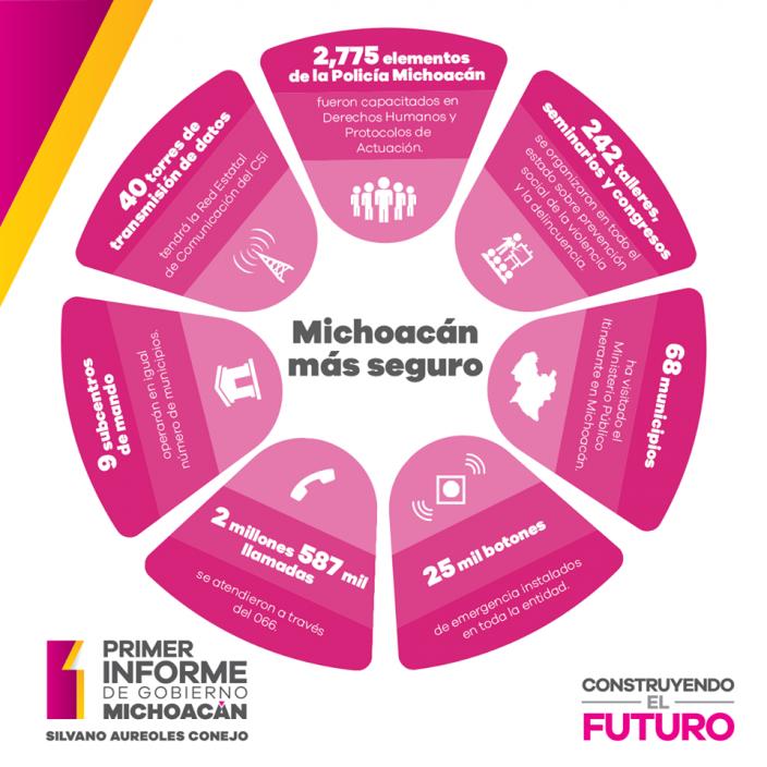 michoacanmasseguro-silvano-informe-gobierno-michoacan-seguridad