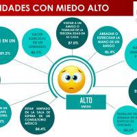 Por Covid, mexicanos temen más ir a un evento religioso que a un bar o a un concierto