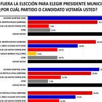Massive Caller hace trampa en última encuesta de Morelia: dirigente panista