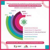 Entre 28 y 56.67 por ciento la ocupación en camas COVID-19 en Michoacán