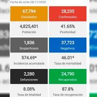En las últimas 24 horas Morelia registró 54 casos nuevos de COVID