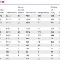 En 24 horas, 33 nuevas muertes por Covid-19 en Michoacán