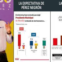 Supuesta encuestadora que aventaja a Alfonso Martínez, fue beneficiada en su gobierno